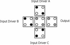 Quantum dot cellular automaton - Figure 5 - QCA Majority Gate