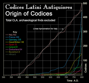 Codices Latini Antiquiores - CLA statistics: Provenance