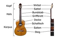 https://upload.wikimedia.org/wikipedia/commons/thumb/a/a4/Classical_Guitar_labelled_german.jpg/220px-Classical_Guitar_labelled_german.jpg