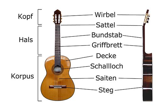 Classical Guitar labelled german