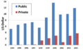 Colombia, public and private investment per capita 1994-2003.png
