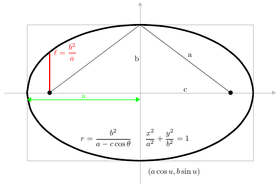 How may I explain Conic Sections in written form?