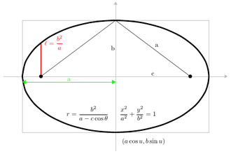 Conic section - Standard forms of an ellipse