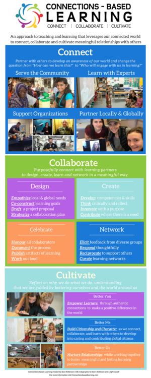 Connections-based Learning infographic
