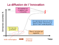 Courbe diffusion innovation.png