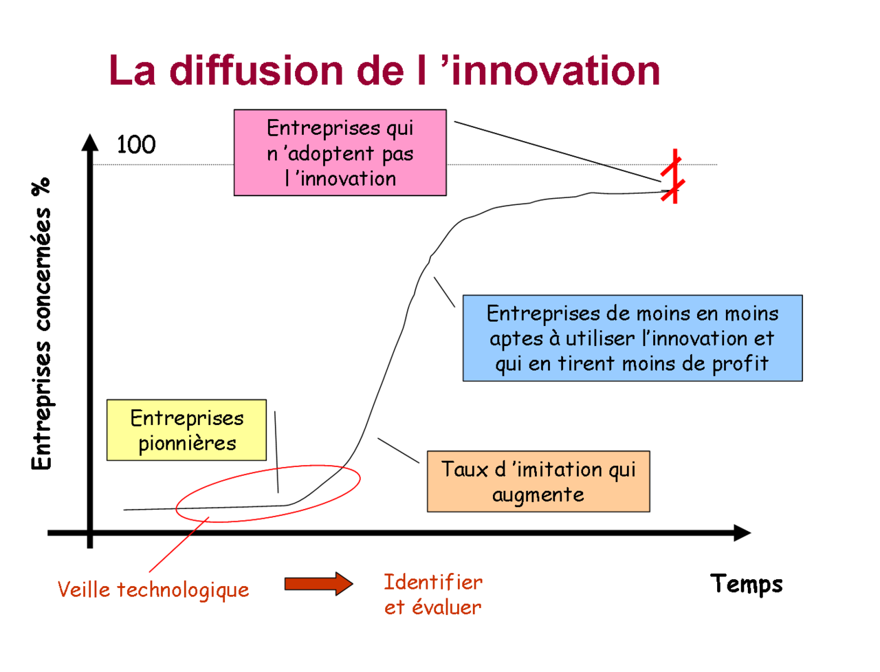 applying the diffusion of innovation model in nursing Evaluation - individual mentally applies the innovation to his present and anticipated future situation, and we are the part of this group as most of the innovations in nursing practice are coming here when diffusion of innovation in any organization has some risks and benefits the spirit and the.