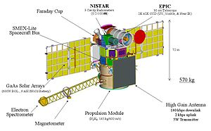 Deep Space Climate Observatory - Diagram of DSCOVR