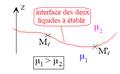 Deux liquides non miscibles - analyse pour déterminer l'interface.png