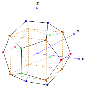 Dodecahedron vertices