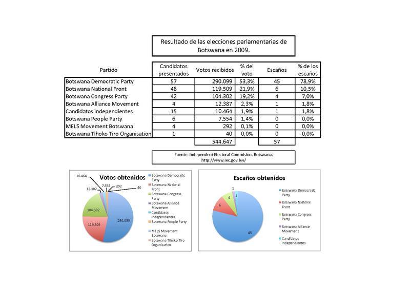 File:Elect botswana 2009.pdf