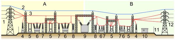 Elements of a substation