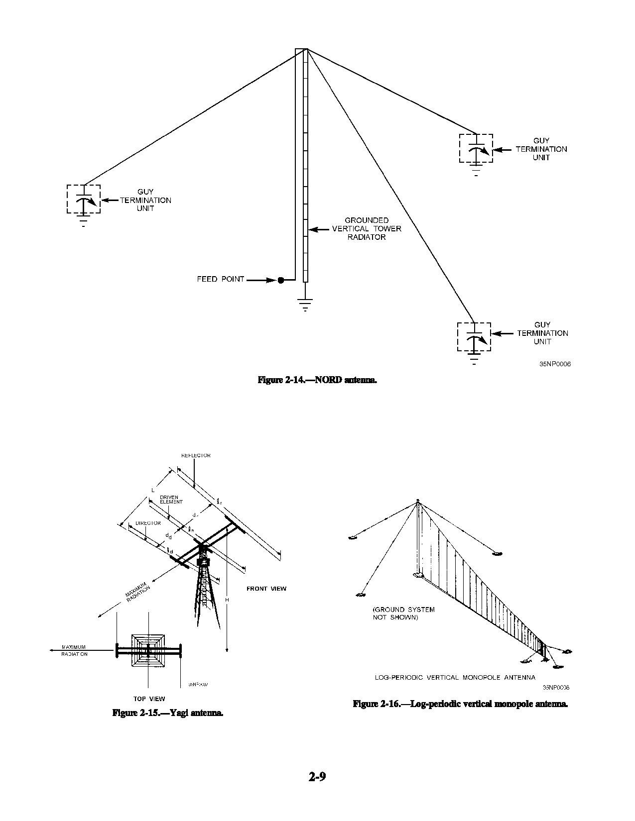 antenna and wave propagation Electronics and communication engineering antennas and wave propagation two mark questions 1 define an antenna antenna is a transition device or a transducer between a guided wave and a free space wave or vice versa.