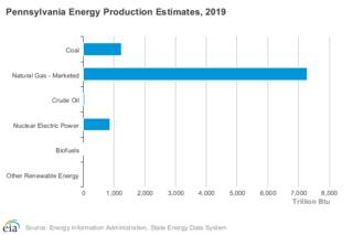 Nuclear power in Pennsylvania