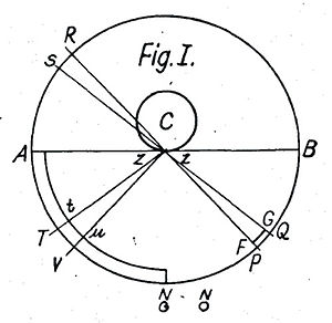 Le Sage's theory of gravitation - Image: Fatio 1