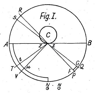 Nicolas Fatio de Duillier - Diagram from Fatio's account of his theory of push-shadow gravity, as reproduced for publication by Karl Bopp.