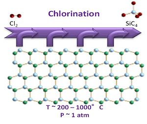 Carbide-derived carbon - Schematic of chlorine etching of to produce a porous carbon structure.
