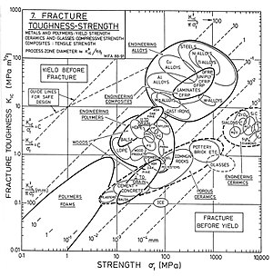 Fracture toughness - Fracture toughness vs. (ultimate tensile?) strength