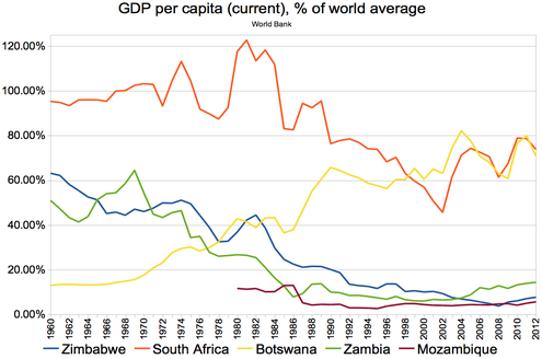 GDP per capita (current), compared to neighbouring countries (world average = 100) GDP per capita (current), %25 of world average, 1960-2012; Zimbabwe, South Africa, Botswana, Zambia, Mozambique.png