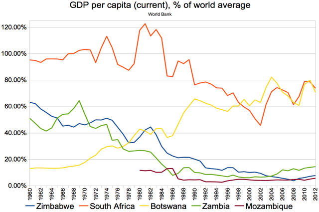 File Gdp Per Capita Current Of World Average 1960