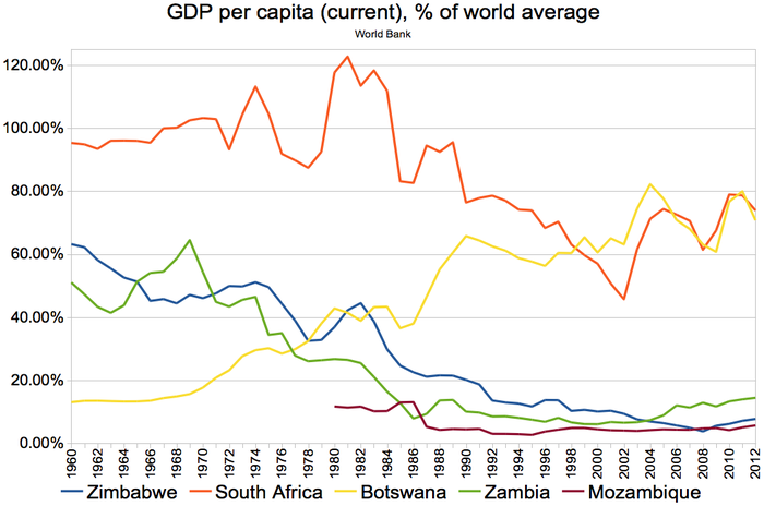 The GDP per capita (current), compared to neighbouring countries (world average = 100). GDP per capita (current), %25 of world average, 1960-2012; Zimbabwe, South Africa, Botswana, Zambia, Mozambique.png