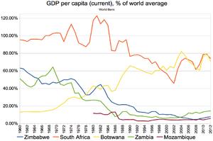 GDP per capita (current), % of world average, 1960-2012; Zimbabwe, South Africa, Botswana, Zambia, Mozambique