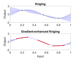 Gradient-Enhanced Kriging (GEK) - Example of one-dimensional data interpolated by Kriging and GEK. The black line indicates the test-function, while the gray circles indicate 'observations', 'samples' or 'evaluations' of the test-function. The blue line is the Kriging mean, the shaded blue area illustrates the Kriging standard deviation. With GEK we can add the gradient information, illustrated in red, which increases the accuracy of the prediction.