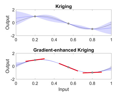 Gradient Enhanced Kriging Wikipedia