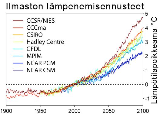 Global Warming Predictions-fi