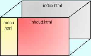 HTML Frames Voorbeeld.png
