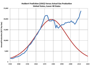 Hubbert peak theory - Hubbert's 1962 prediction of US lower 48-state gas production, versus actual production through 2012