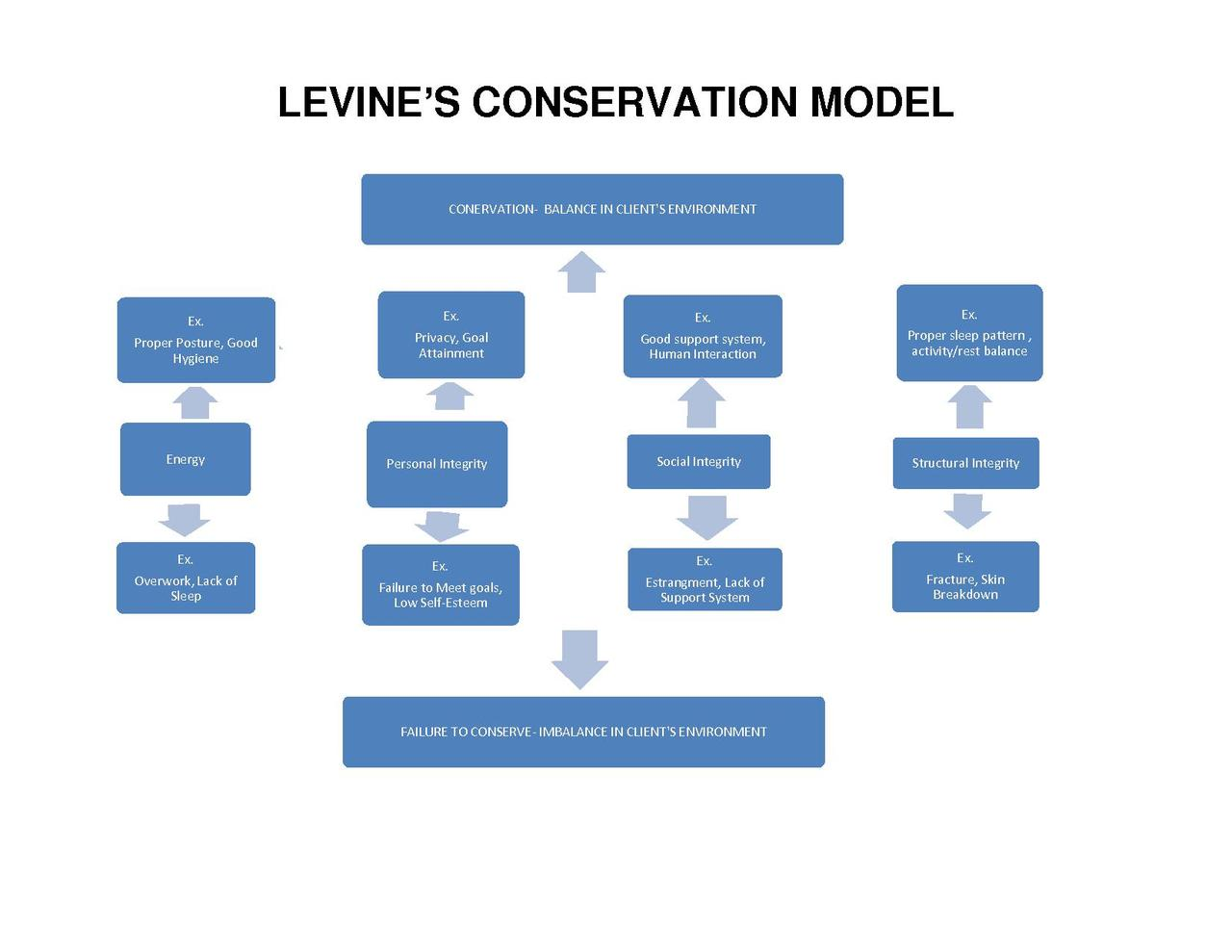 Model On Conservation Of Natural Resources