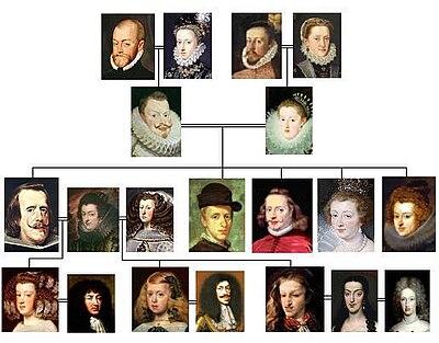 arbol genealógico - es.pinterest.com