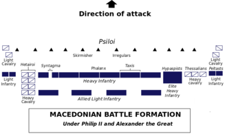 Macedonian phalanx - Macedonian battle formation.