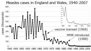 Measles incidence England&Wales 1940-2007