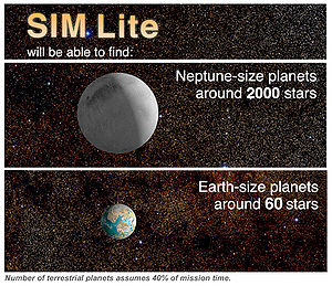 Space Interferometry Mission - This chart depicts the potential number of habitable planets and other planets that SIM Lite was expected to detect. The number of one-Earth mass planets assumes 40% of mission time is assigned to the search.