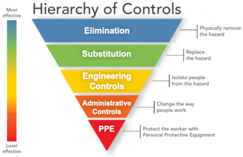 NIOSH Hierarchy of Controls showing elimination as most effective, followed by substitution, engineering controls, administrative controls, and then as lease effective are personal protective equipment