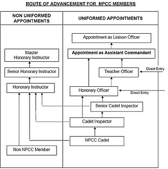 National Police Cadet Corps - Diagram depicting the Route of Advancement for NPCC members.