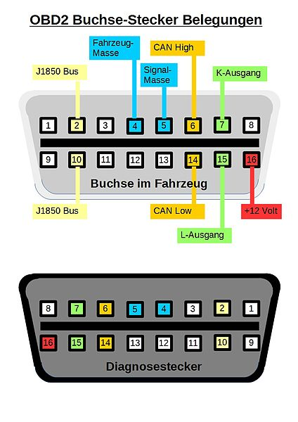 datei obd2 buchse stecker wikipedia. Black Bedroom Furniture Sets. Home Design Ideas
