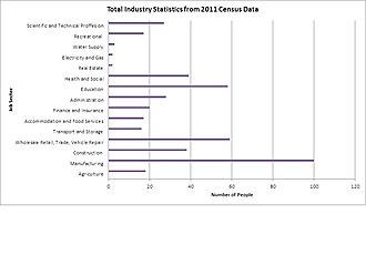Thurlaston, Leicestershire - Thurlaston's Occupation Data from 2011 Census