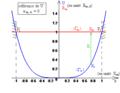 Oscillateur non linéaire non amorti dans approximation anharmonique - diagramme énergétique.png