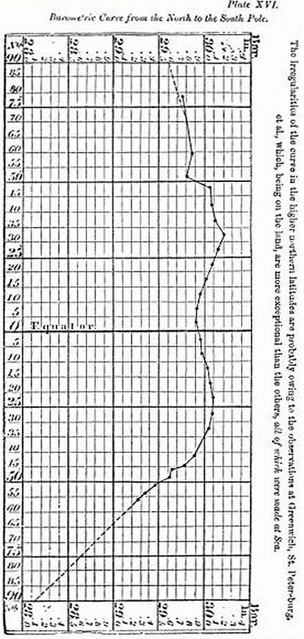 P501-Plate XVI Barometric Curve from the North to the South Pole.jpg