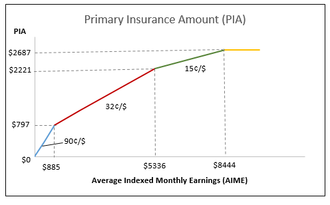 Primary Insurance Amount - graph of the PIA function