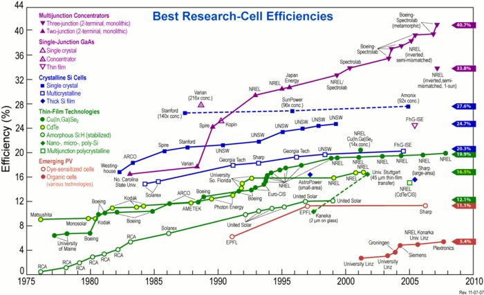 Reported timeline of solar cell energy conversion efficiencies (from National Renewable Energy Laboratory (USA)