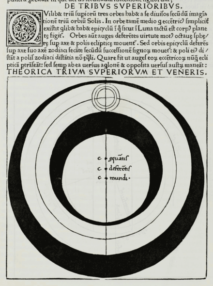 Ptolemaic model of the spheres for Venus, Mars, Jupiter, and Saturn. Georg von Peuerbach, Theoricae novae planetarum, 1474. PeuerbachSuperioribus2.png