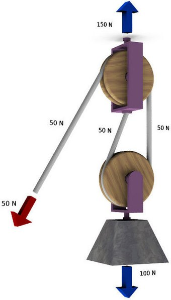 A gun tackle has a single pulley in both the fixed and moving blocks with 2 rope parts (n) supporting the load (FB) of 100N. The mechanical advantage is 2, requiring a force of only 50N to lift the load. - Block and tackle