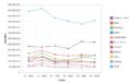 Principales importadores mundiales de carne bovina periodo noviembre 2014-abril 2015 gráfico de lineas con marcadores.png