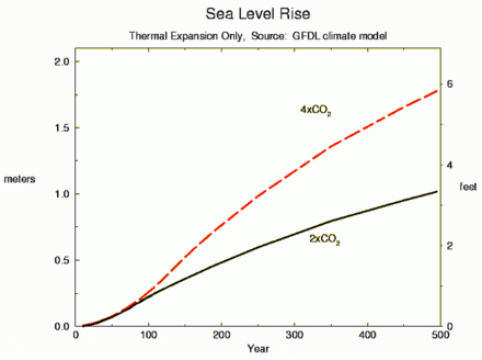 The estimated change in sea level caused by carbon dioxide emissions. Projected change in global sea level rise if atmospheric carbon dioxide concentrations were to either quadruple or double (NOAA GFDL).png