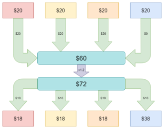 Public goods game - In this diagram of a public goods game, three players choose to contribute their full $20 while the fourth player chooses to contribute $0. The $60 is multiplied by a factor of 1.2 and the resulting $72 is distributed equally among the four players.