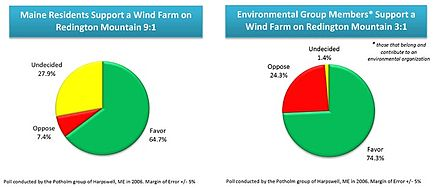 Environmental group members are both more in favor of wind power (74%) as well as more opposed (24%). Few are undecided. Public Opinion Wind Farm Redington Mountain.jpg