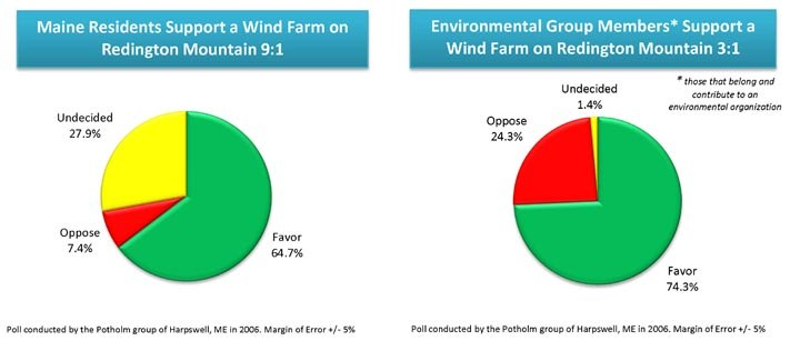 Public Opinion Wind Farm Redington Mountain